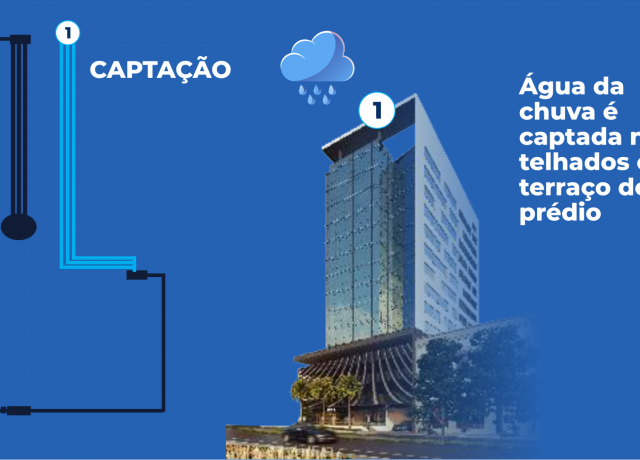 Conheça o sistema de aproveitamento da água da chuva no UNA Business Center: